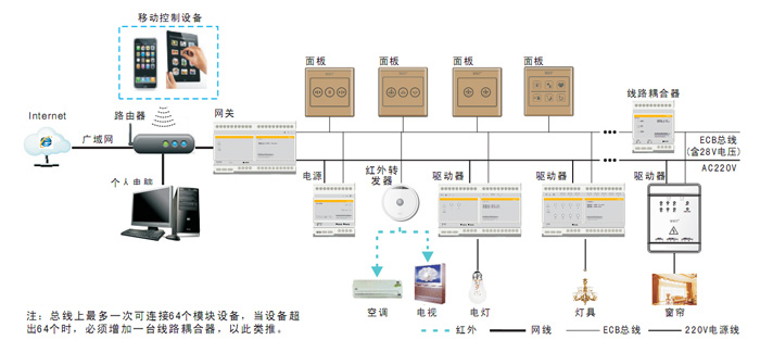 智能家居系统连接图s.jpg
